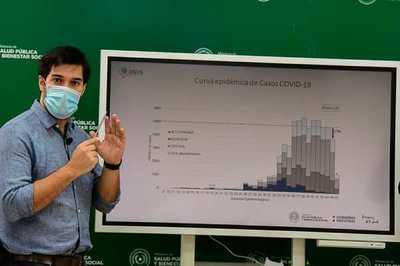 Paraguay sostiene descenso de la meseta de casos de covid-19 desde hace una semana