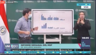 HOY / Conferencia de prensa del doctor Guillermo Sequera, director de Vigilancia de la Salud