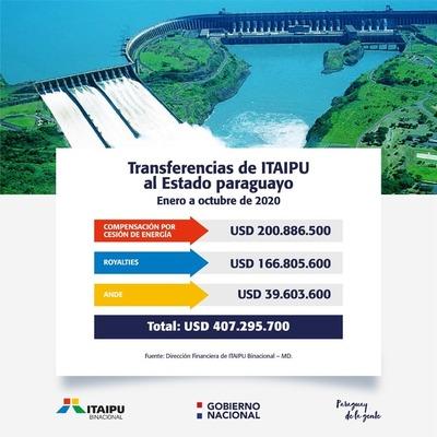 Estado paraguayo recibió US$ 407 millones de Itaipu por cumplimiento del Anexo C
