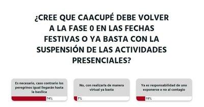 La Nación / A criterio de la ciudadanía, Caacupé debe volver a la fase 0 en las fechas festivas