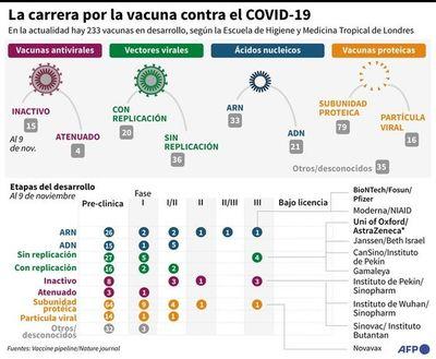 Una primera vacuna contra el covid muestra una efectividad del 90%