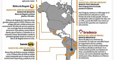La Nación / Bancos con excelencia en servicios minoristas, comerciales y de inversión