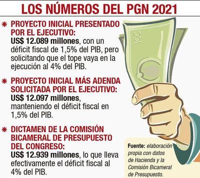 La Cámara de Diputados decide hoy sobre proyecto de presupuesto 2021