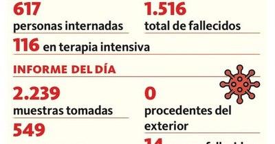 La Nación / Fallecen 14 personas en 24 horas