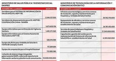 La Nación / Nuevas compras informáticas de Salud en paralelo con Agenda