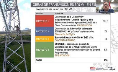 Itaipú: Sosa reitera que se podrá retirar toda la energía