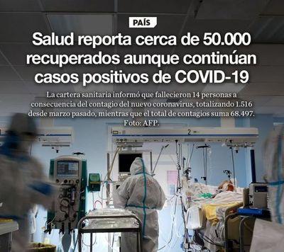 Salud reporta cerca de 50.000 recuperados aunque continúan casos positivos de COVID-19