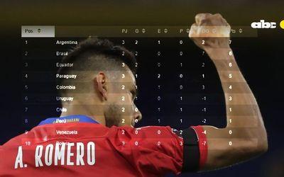 La tabla de las Eliminatorias: ¿en qué lugar está Paraguay?