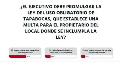 La Nación / El incumplimiento del uso obligatorio de tapabocas debe ser multado, según lectores