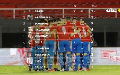 Paraguay: solo 6 de 12, pero en puestos de Mundial