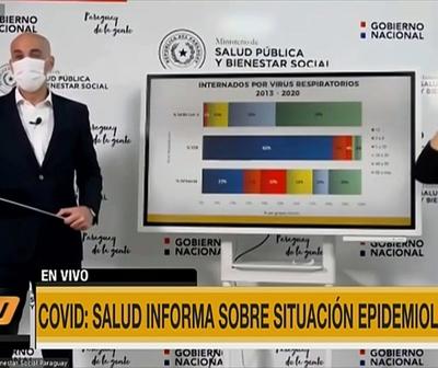 Salud advierte sobre aumento de casos Covid-19 en Central y Asunción
