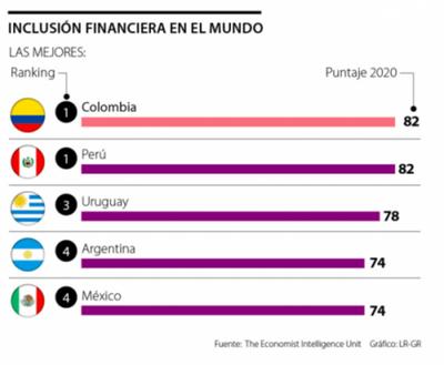 The Economist resalta inclusión financiera en la región