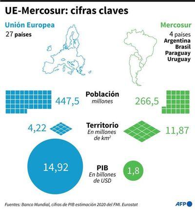 Un horizonte incierto para el acuerdo entre Mercosur y UE