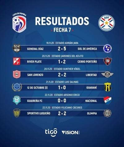 Con empates se cerró la fecha 7 del Clausura