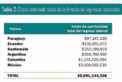 Elevado registro de menores embarazadas en Paraguay genera impacto en las madres y el Estado