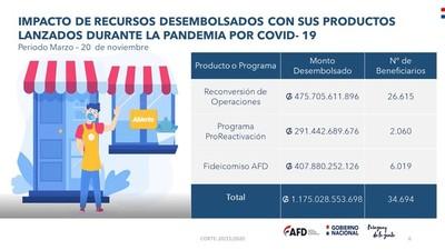 AFD desembolsó G. 1.175 billones y benefició a 34.694 empresas durante pandemia