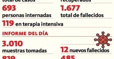 La Nación / Doce fallecidos y 819 casos positivos