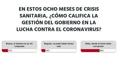 La Nación / Desde el principio de la pandemia hubo corrupción, a criterio de la ciudadanía