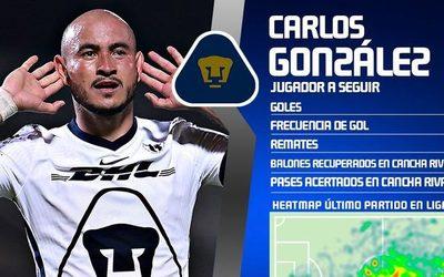 La Liga MX destaca 'el poderío' del paraguayo Carlos González