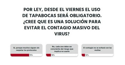 La Nación / La ciudadanía está a favor del uso obligatorio de tapabocas