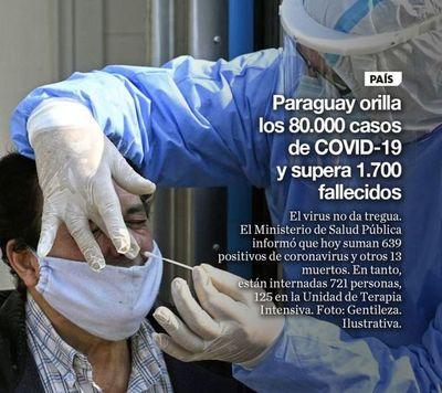 Paraguay orilla los 80.000 casos de COVID-19 y supera 1.700 fallecidos