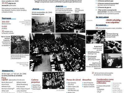 Hace 75 años se abrían los juicios de Nuremberg contra 21 jefes nazis