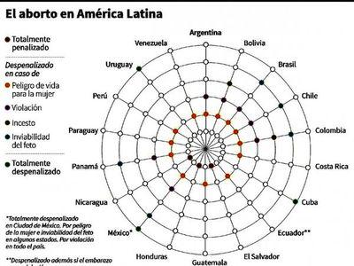 Polémica ley sobre la legalización del aborto se retoma en Argentina