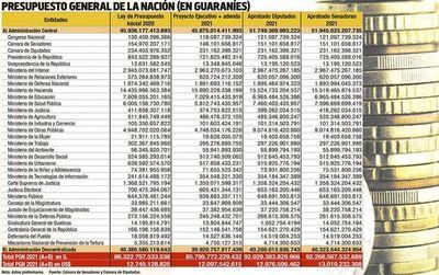 Diputados sancionó un presupuesto que asciende a US$ 13.010 millones