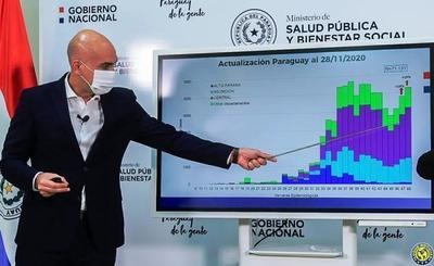 Aumentan casos de coronavirus en Asunción y Central •