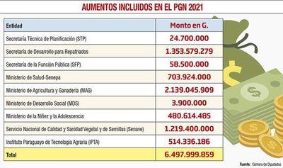 """""""Aumentos mau"""" presupuestados costarán más de G. 6.400 millones"""
