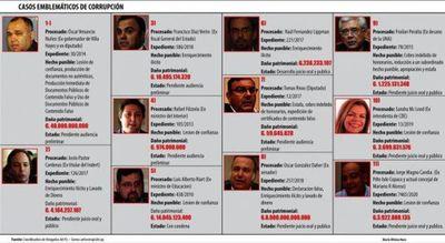 Casos de corrupción causaron daño por USD 1.000 millones