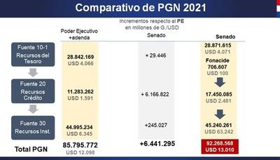 Hacienda ajustará PGN 2021 inflado en Congreso