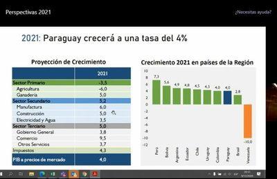 Gobierno modera proyección de PIB en bajón del 1% y déficit fiscal en 6,1%