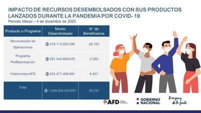 AFD desembolsó G. 1.204 billones mediante sus productos lanzados en pandemia