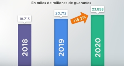 La inversión social llega a USD 3.392 millones con un aumento de 15,2%