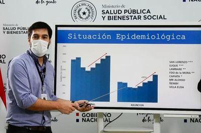 Asunción y Central son epicentro de covid-19 y advierten dispersión de casos hacia el interior