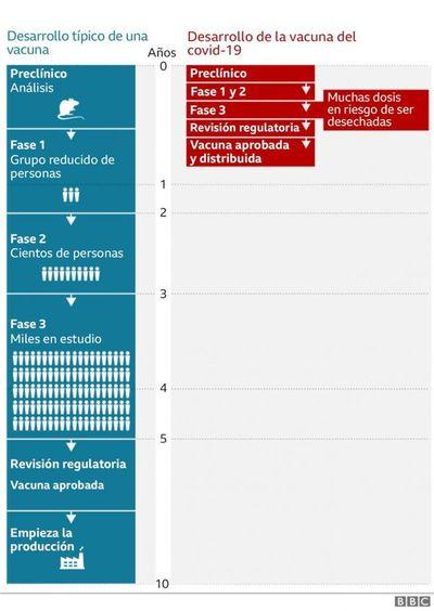 Covid-19: cuánto tiempo se demoró en encontrar la vacuna para algunas enfermedades (y por qué este coronavirus es un caso histórico)
