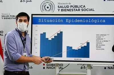 Asunción y Central son epicentro del COVID-19 y advierten dispersión de casos hacia el interior