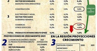 La Nación / Caeríamos solo 1% ¡Gracias, campo!