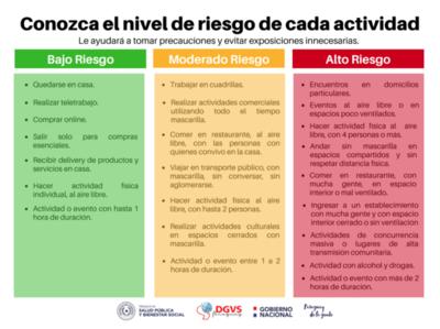 Conozca el nivel de riesgo de las diferentes actividades