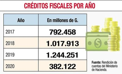 La SET otorgará de nuevo crédito fiscal