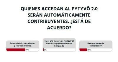 La Nación / Votá LN: No se deben imponer condiciones para acceder al cobro de Pytyvõ 2.0