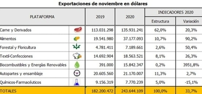 Exportaciones de rubros no tradicionales con buen año
