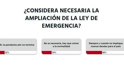 La Nación / Extensión de Ley de Emergencia no debe implicar nuevas deudas, opinan lectores