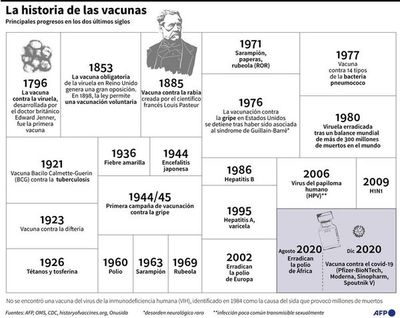 América Latina inicia las  vacunaciones