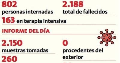 La Nación / Covid-19: Reportan 14 decesos y 260 positivos