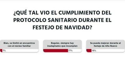 La Nación / Votá LN: La ciudadanía tuvo un comportamiento moderado durante los festejos de Navidad
