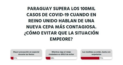 La Nación / Votá LN: Se deben respetar los protocolos sanitarios para evitar un posible caos