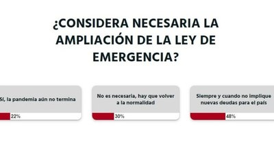 La Nación / Votá LN: Extensión de Ley de Emergencia no debe implicar nuevas deudas, opinan lectores