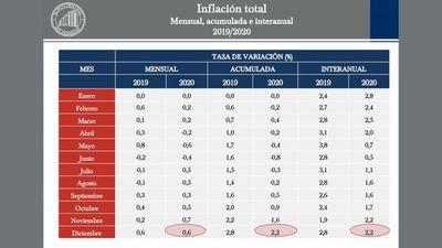 BCP reporta inflación de 0,6 % en diciembre